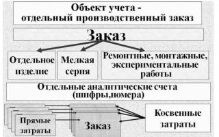 Позаказный метод учета затрат и калькулирования применяется