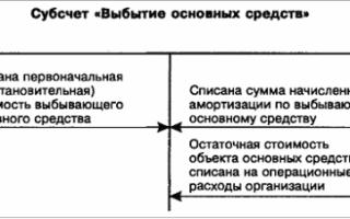 Проводки по реализации основных средств с НДС