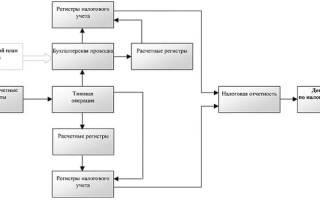 Аналитические регистры налогового учета образец