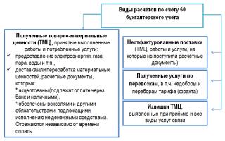 Проводки по 60 счету таблица