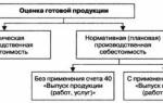 Бухгалтерский учет производства и реализации готовой продукции