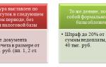 Счета фактуры при реализации готовой продукции выписываются